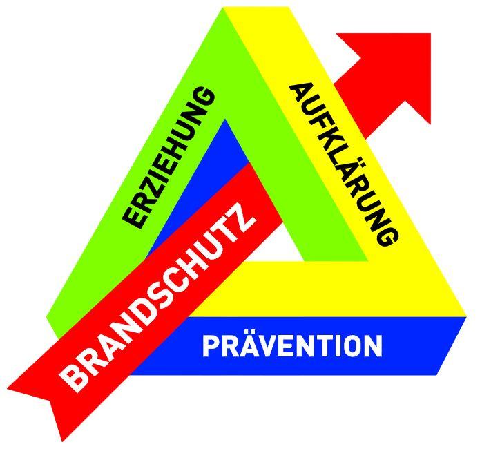 Grafikquelle LFV Hessen